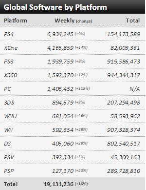 Недельные чарты продаж консолей по версии VGChartz с 7 по 14 ноября ! Плач Ларки, релиз Fallout 4! - Изображение 3