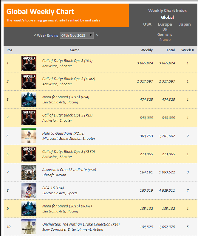 Недельные чарты продаж консолей по версии VGChartz с  31 октября по 7 ноября! COD:Black Ops 3 и NFS! - Изображение 2