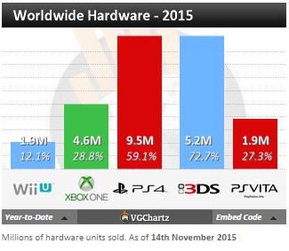 Недельные чарты продаж консолей по версии VGChartz с 7 по 14 ноября ! Плач Ларки, релиз Fallout 4! - Изображение 4