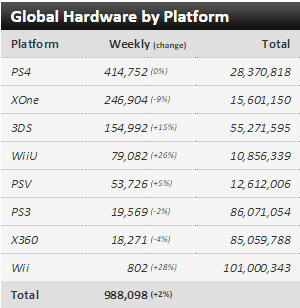 Недельные чарты продаж консолей по версии VGChartz с 7 по 14 ноября ! Плач Ларки, релиз Fallout 4! - Изображение 1