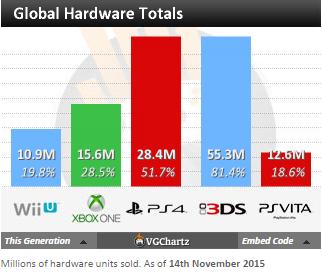 Недельные чарты продаж консолей по версии VGChartz с 7 по 14 ноября ! Плач Ларки, релиз Fallout 4! - Изображение 5