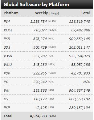 Недельные чарты продаж консолей по версии VGChartz с 12 по 19 сентября ! Forza 6 и Destiny:TTK! - Изображение 3
