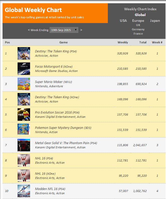 Недельные чарты продаж консолей по версии VGChartz с 12 по 19 сентября ! Forza 6 и Destiny:TTK! - Изображение 2