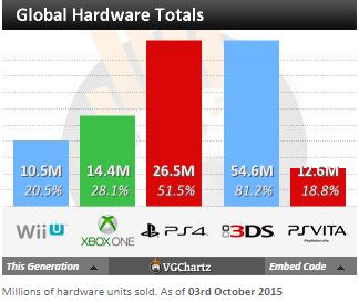 Недельные чарты продаж консолей по версии VGChartz с 19 по 26 сентября ! Fifa 16 головного мозга! - Изображение 5