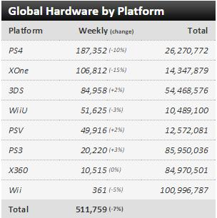 Недельные чарты продаж консолей по версии VGChartz с 19 по 26 сентября ! Fifa 16 головного мозга! - Изображение 1
