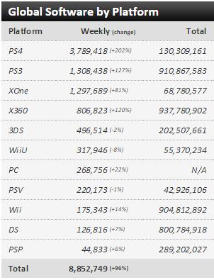 Недельные чарты продаж консолей по версии VGChartz с 19 по 26 сентября ! Fifa 16 головного мозга! - Изображение 3