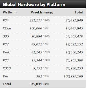 Недельные чарты продаж консолей по версии VGChartz с 26 сентября по 3 октября! NBA 2016 ! - Изображение 1