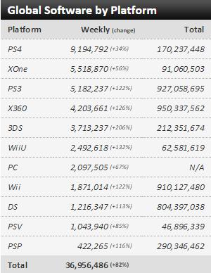 Недельные чарты продаж консолей по версии VGChartz с 21 по 28 ноября ! Нереальная Черная Пятница! - Изображение 3