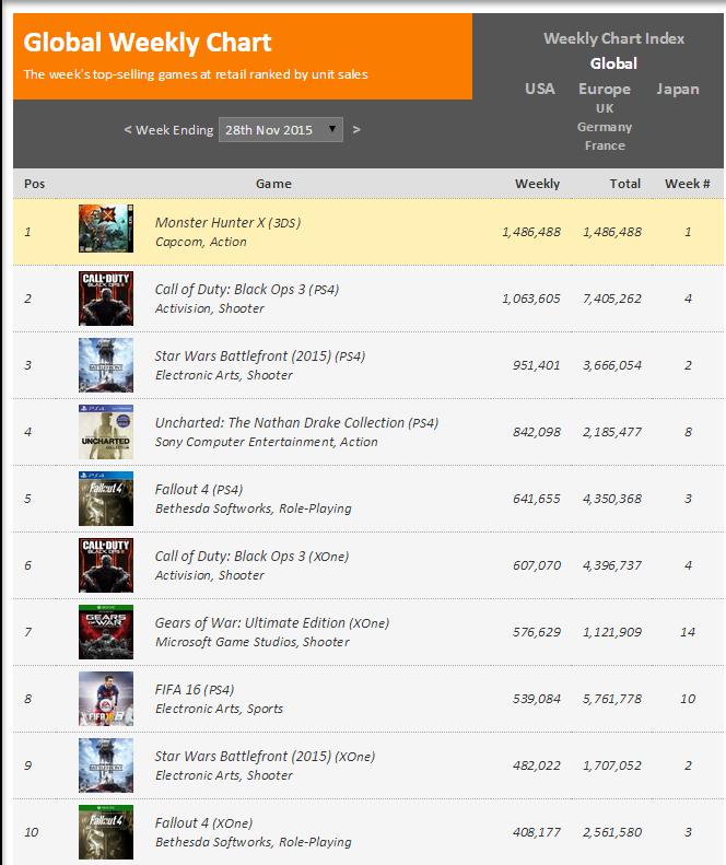 Недельные чарты продаж консолей по версии VGChartz с 21 по 28 ноября ! Нереальная Черная Пятница! - Изображение 2