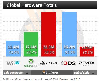 Недельные чарты продаж консолей по версии VGChartz с 21 по 28 ноября ! Нереальная Черная Пятница! - Изображение 5