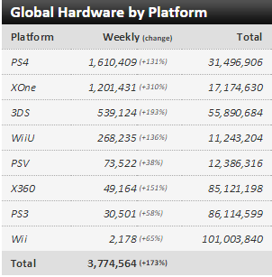Недельные чарты продаж консолей по версии VGChartz с 21 по 28 ноября ! Нереальная Черная Пятница! - Изображение 1