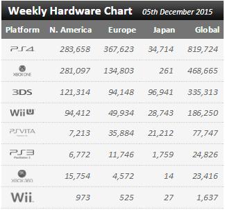 Недельные чарты продаж консолей по версии VGChartz с 28 ноября по 5 декабря! Релиз Just Cause 3!  - Изображение 1
