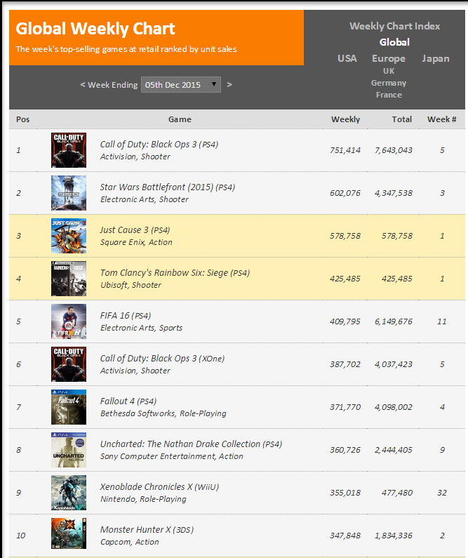 Недельные чарты продаж консолей по версии VGChartz с 28 ноября по 5 декабря! Релиз Just Cause 3!  - Изображение 2