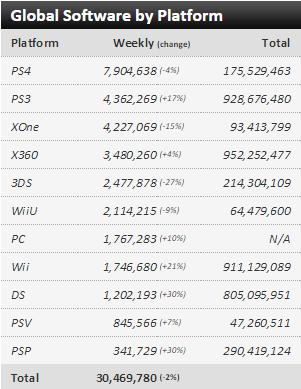 Недельные чарты продаж консолей по версии VGChartz с 28 ноября по 5 декабря! Релиз Just Cause 3!  - Изображение 3