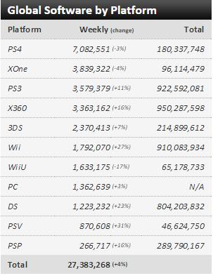 Недельные чарты продаж консолей по версии VGChartz с 5по12 декабря! 2-кратное превосходство за год! - Изображение 3