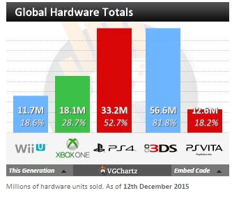 Недельные чарты продаж консолей по версии VGChartz с 5по12 декабря! 2-кратное превосходство за год! - Изображение 5