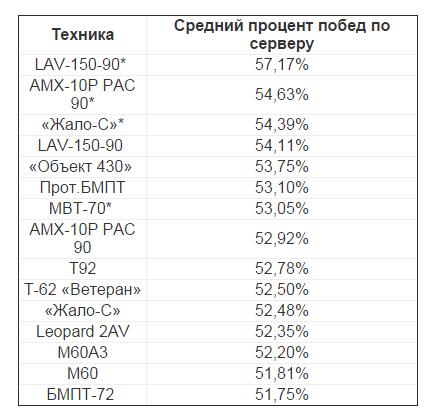 Статистика нагибаторской техники в AW: Проект Армата  - Изображение 1