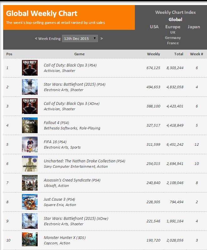 Недельные чарты продаж консолей по версии VGChartz с 5по12 декабря! 2-кратное превосходство за год! - Изображение 2