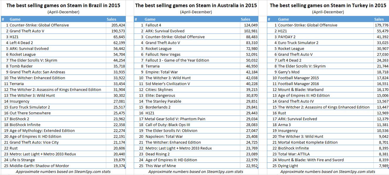 Продажи игр в Стиме с апреля по декабрь 2015 года по версии SteamSpy! Россия, США, Англия и другие! - Изображение 4