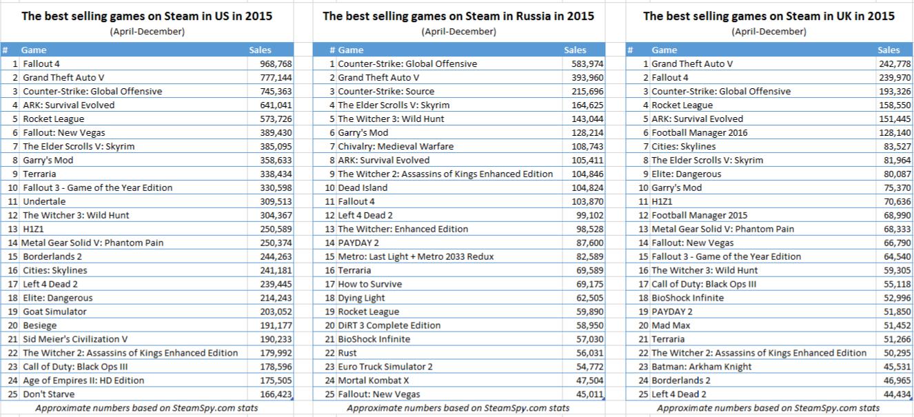 Продажи игр в Стиме с апреля по декабрь 2015 года по версии SteamSpy! Россия, США, Англия и другие! - Изображение 2