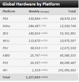 """Недельные чарты продаж консолей по версии VGChartz с 14 по 21 ноября ! """"Неудачный"""" Battlefront! - Изображение 1"""