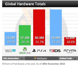 """Недельные чарты продаж консолей по версии VGChartz с 14 по 21 ноября ! """"Неудачный"""" Battlefront! - Изображение 5"""