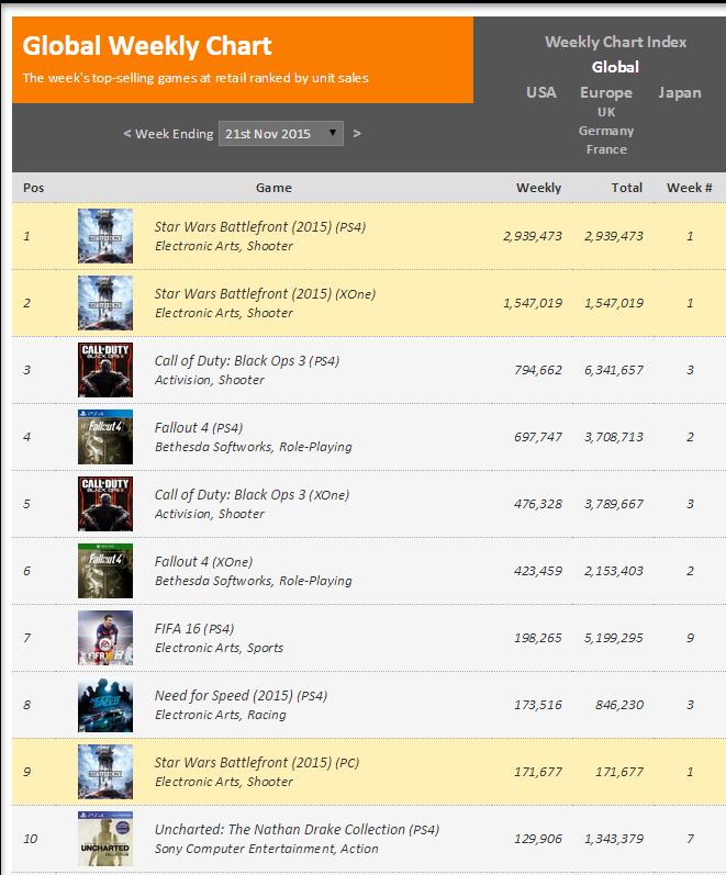 """Недельные чарты продаж консолей по версии VGChartz с 14 по 21 ноября ! """"Неудачный"""" Battlefront! - Изображение 2"""