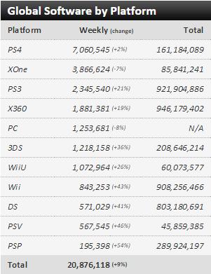 """Недельные чарты продаж консолей по версии VGChartz с 14 по 21 ноября ! """"Неудачный"""" Battlefront! - Изображение 3"""