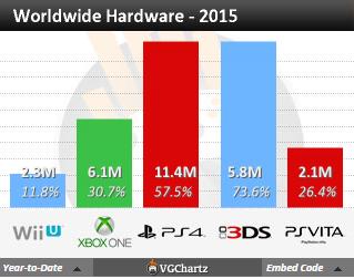 """Недельные чарты продаж консолей по версии VGChartz с 14 по 21 ноября ! """"Неудачный"""" Battlefront! - Изображение 4"""