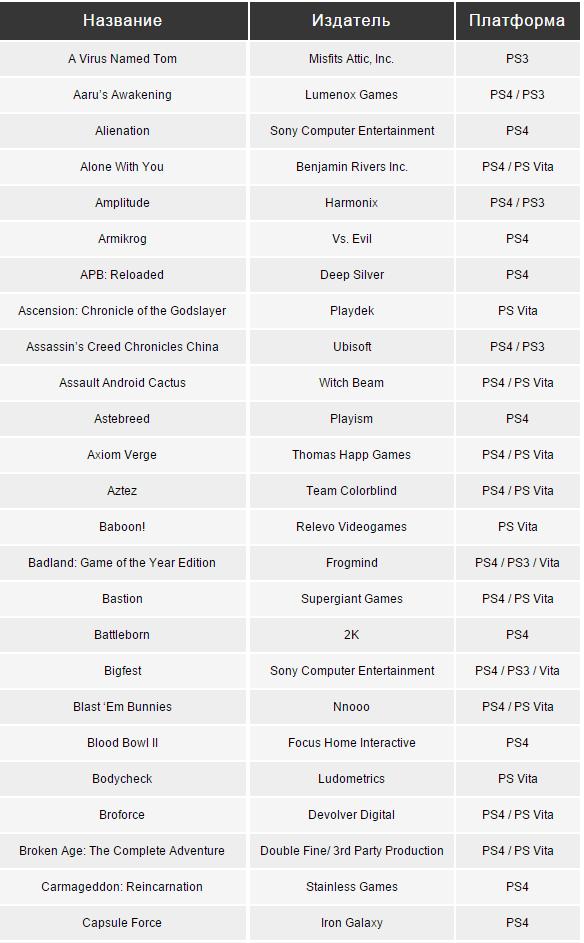 Sony Playstation опубликовала список игр, которые выйдут на её системах в течение 2015 года - Изображение 4