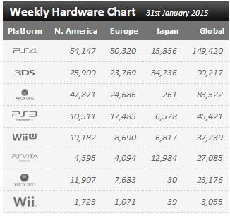 Недельные продажи консолей по версии VGchartz c 24 по 31 января ! Релиз Dying Light ! Обновлено ! - Изображение 1