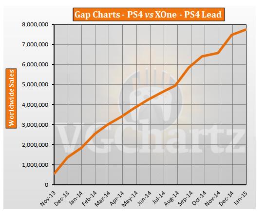 В бесконечность и дальше ! Непрекращающийся и нарастающий разрыв между PS4 и Х1. - Изображение 1
