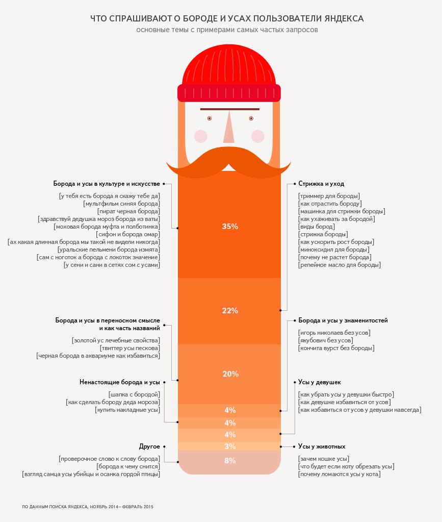 У тебя есть борода я скажу тебе да, и другие приключения бороды в Яндексе - Изображение 2