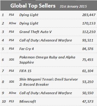 Недельные продажи консолей по версии VGchartz c 24 по 31 января ! Релиз Dying Light ! Обновлено ! - Изображение 2