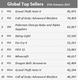 Недельный чарт продаж консолей по версии VGChartz с 31 января по 7 февраля ! Перекати-поле... - Изображение 2