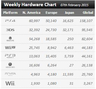 Недельный чарт продаж консолей по версии VGChartz с 31 января по 7 февраля ! Перекати-поле... - Изображение 1