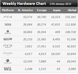 Недельные продажи консолей по версии VGchartz c 10 по 17 января ! Сон продолжается... - Изображение 1