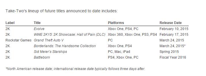 45.000.000 копий Grand Theft Auto V. Финансовый отчет Take-Two. - Изображение 2