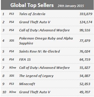 Недельные продажи консолей по версии VGchartz c 17 по 24 января ! Продолжение сна.... - Изображение 2