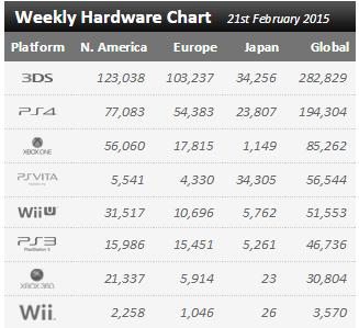 Недельный чарт продаж консолей по версии VGChartz с  14 по 21 февраля ! Релиз Ордена ! - Изображение 1