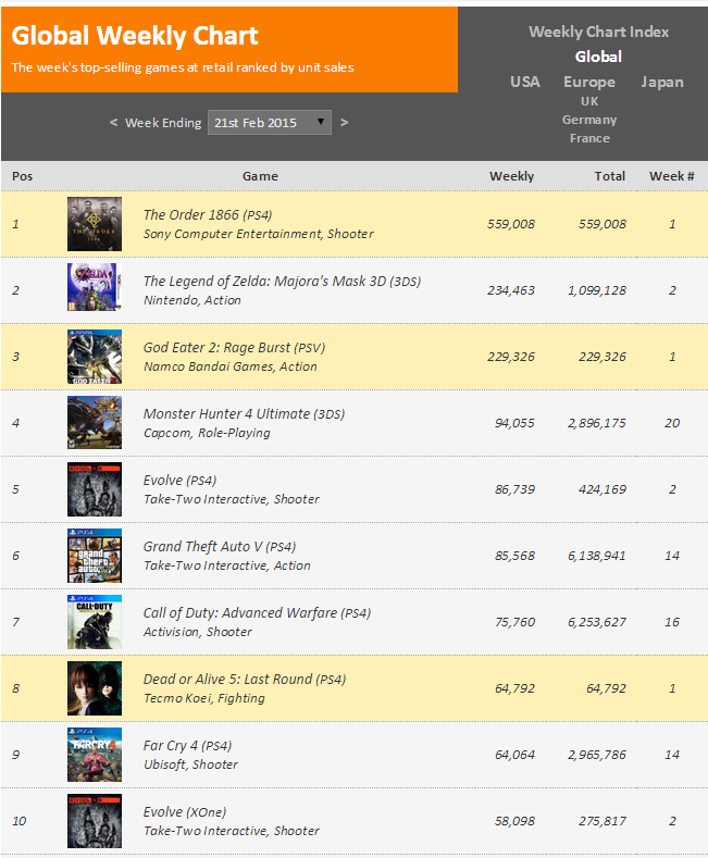 Недельный чарт продаж консолей по версии VGChartz с  14 по 21 февраля ! Релиз Ордена ! - Изображение 2