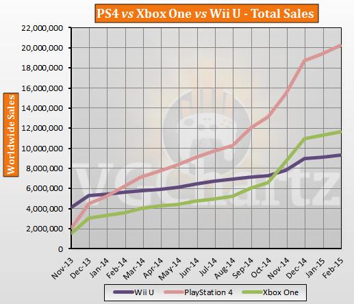 PS4 продолжает уходить в отрыв ! Xbox One смог побороть только Wii U ! - Изображение 1