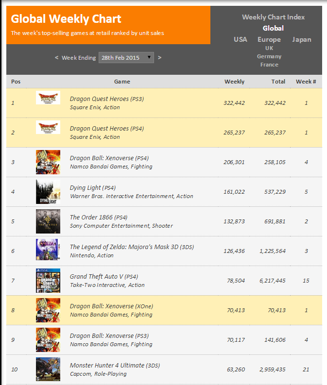 Недельный чарт продаж консолей по версии VGChartz с 21 по 28 февраля ! Релиз Dragonball ! - Изображение 2