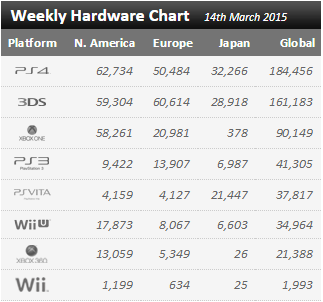 Недельный чарт продаж консолей по версии VGChartz с 7 по 14 марта ! Релиз Yakuza 0 и DmC:DE ! - Изображение 1