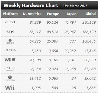 Недельный чарт продаж консолей по версии VGChartz с 14 по 21 марта ! Релиз Hardline и FF Type-0 HD ! - Изображение 1