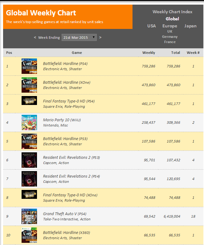 Недельный чарт продаж консолей по версии VGChartz с 14 по 21 марта ! Релиз Hardline и FF Type-0 HD ! - Изображение 2