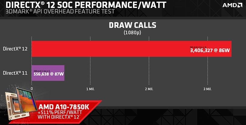 Тест AMD DX11 vs DX12 - Изображение 2