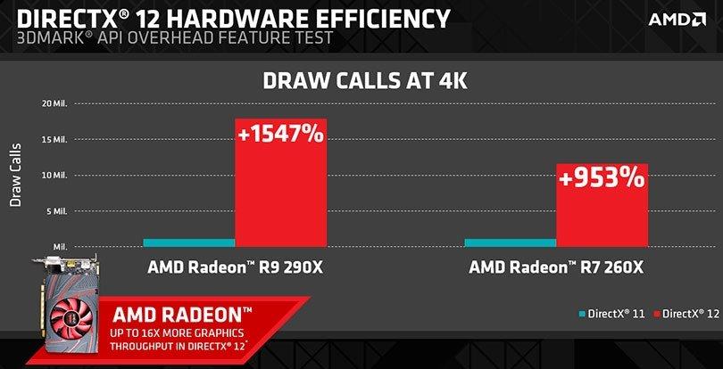 Тест AMD DX11 vs DX12 - Изображение 1