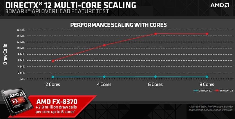 Тест AMD DX11 vs DX12 - Изображение 3