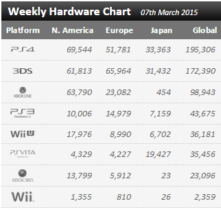 Недельный чарт продаж консолей по версии VGChartz с 28 февраля по 7 марта ! VGC проснулись таки ! - Изображение 1